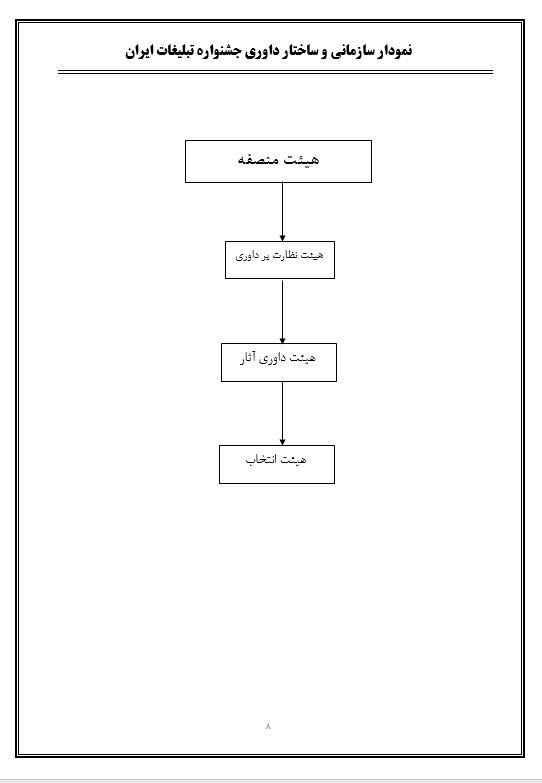 نمودار تشکیلات داوری