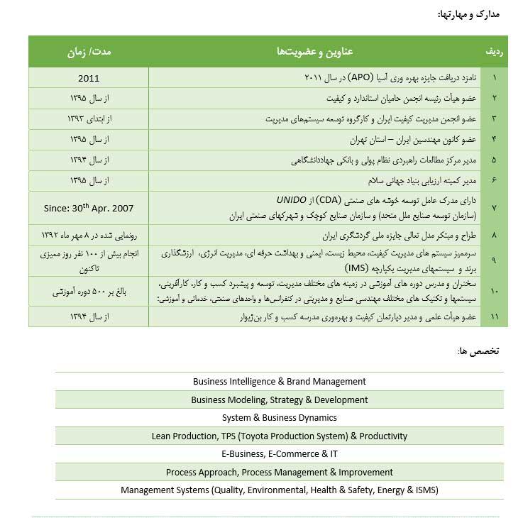 رزومه علی سلماسی